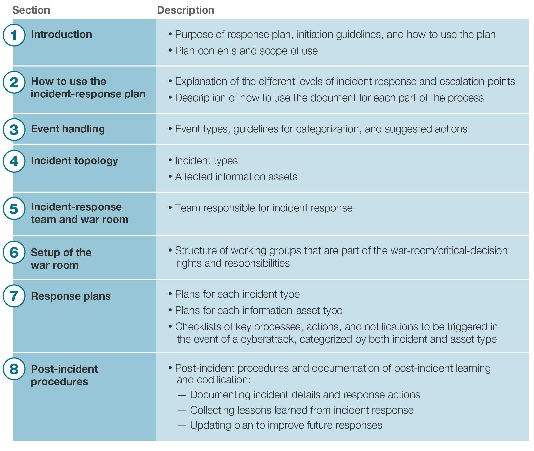 001 Template Ideas 20Incident Response Stark Houseofstrauss Within Cyber Incident Response Plan Template