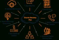 Disaster Recovery Plan Template – Evolve Ip throughout Disaster Recovery Plan Template For Small Business