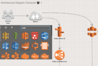 Draw Aws Architecture Diagrams Online pertaining to Cloudformation Template Generator