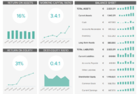 Financial Dashboards – See The Best Examples & Templates with Financial Reporting Dashboard Template