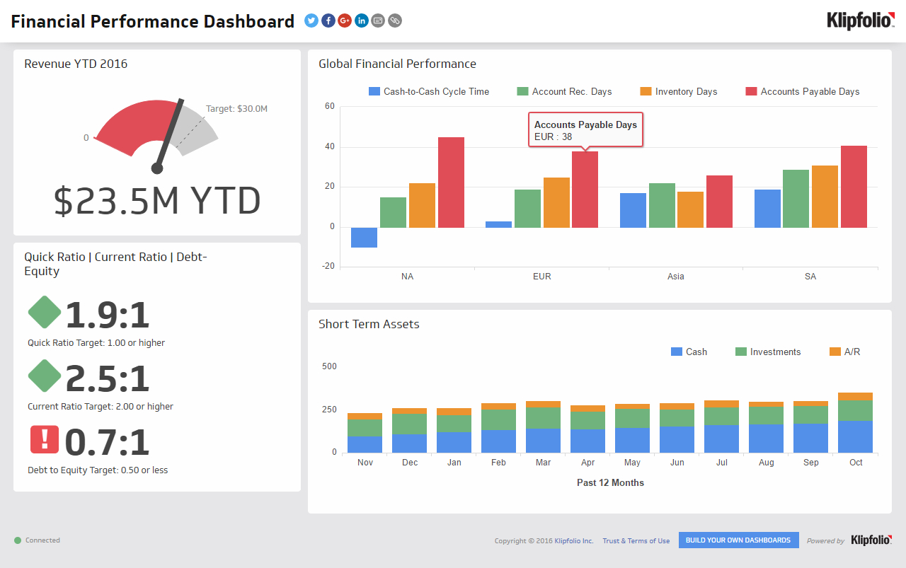 Financial Performance   Executive Dashboard Examples - Klipfolio Intended For Financial Reporting Dashboard Template