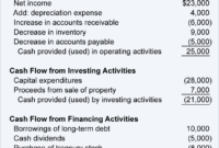 Financial Ratios – Statement Of Cash Flows | Accountingcoach for Credit Analysis Report Template