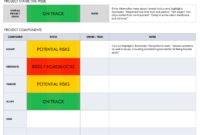 Free Project Report Templates | Smartsheet with Executive Summary Project Status Report Template