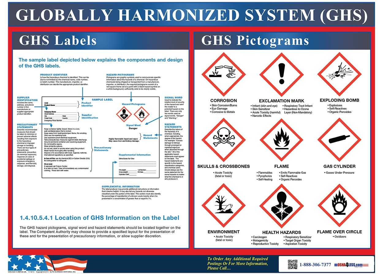 Ghs Label And Pictogram Poster With Regard To Free Ghs Label Template