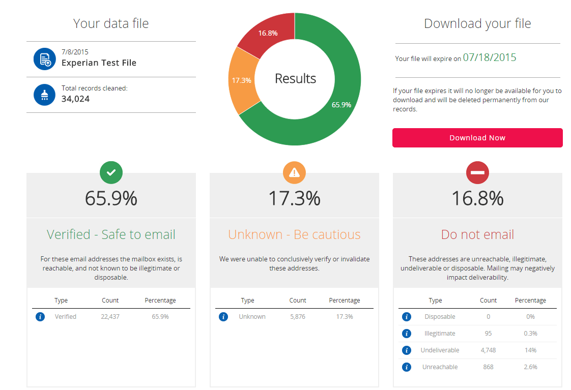 How Do I Test My Data Quality? | Experian With Regard To Data Quality Assessment Report Template