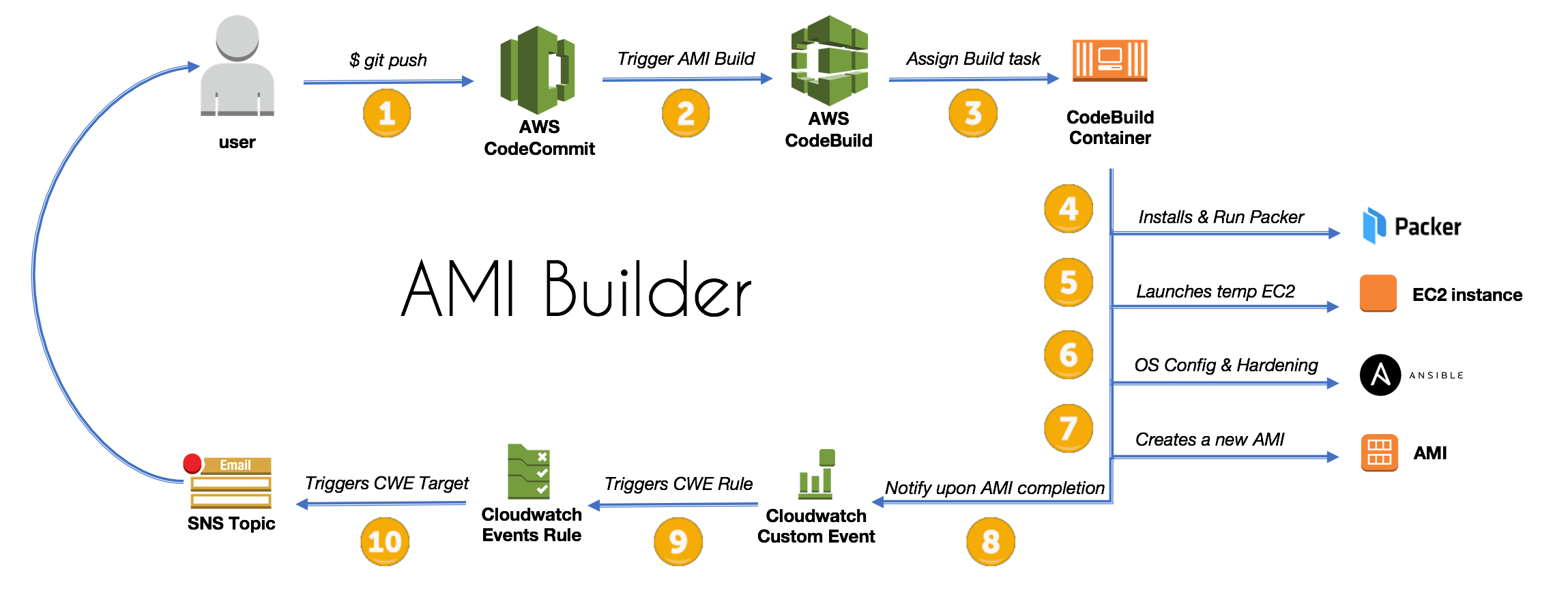 How To Create An Ami Builder With Aws Codebuild And With Regard To Cloudformation Template Generator