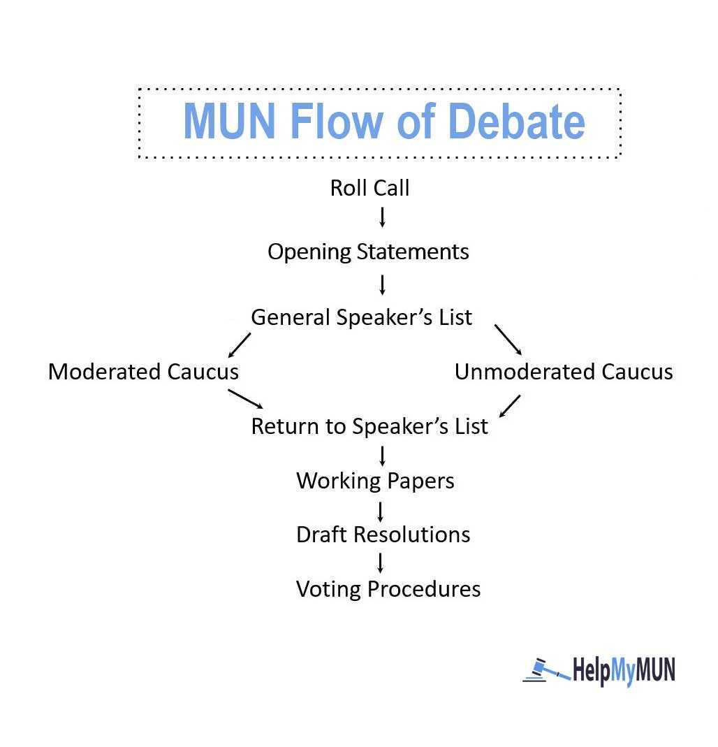 Mun Classroom Exercises & Club Activities – Wisemee Inside Debate Notes Template
