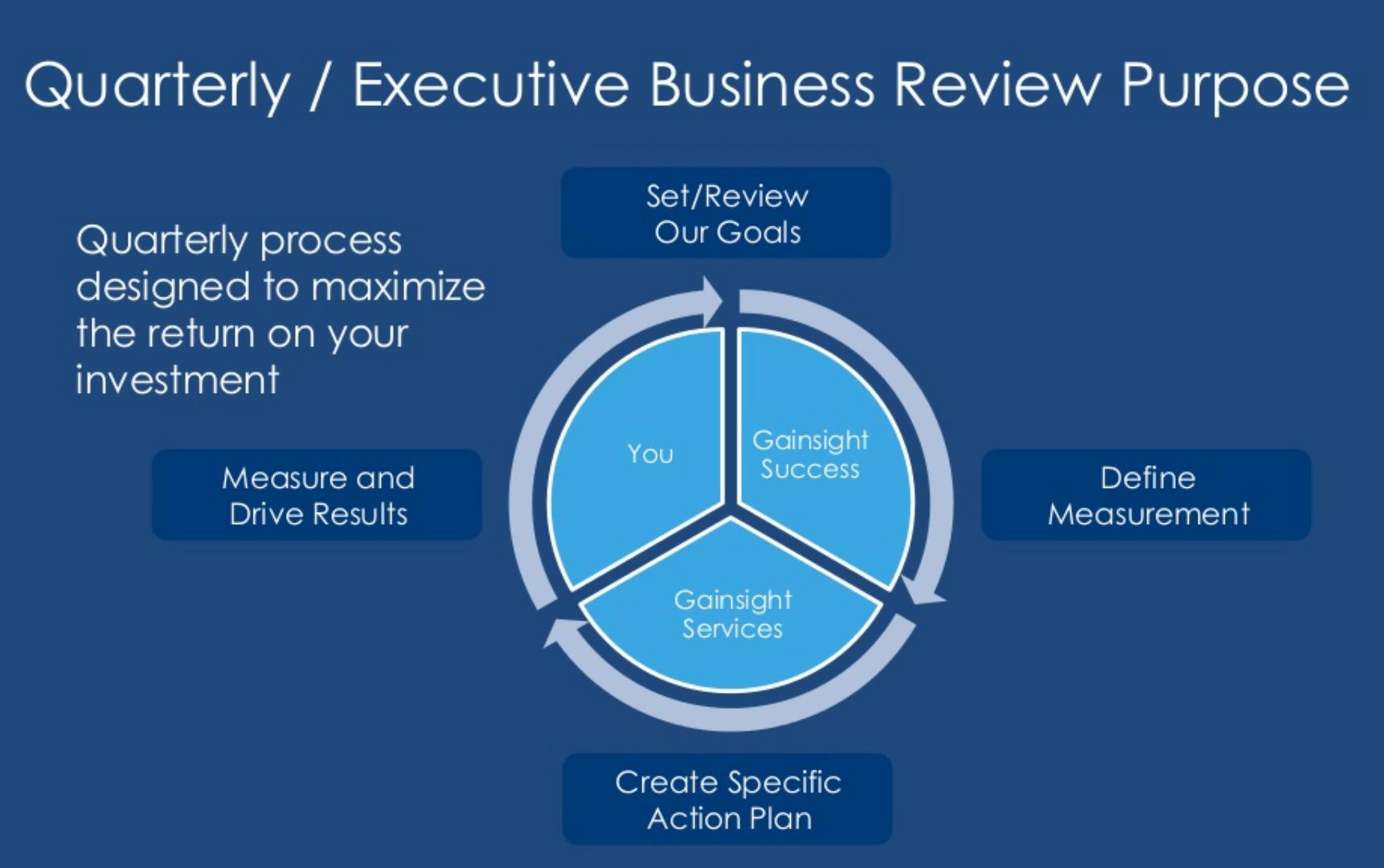 Providing Customer Value Through Quarterly Business Reviews For Customer Business Review Template