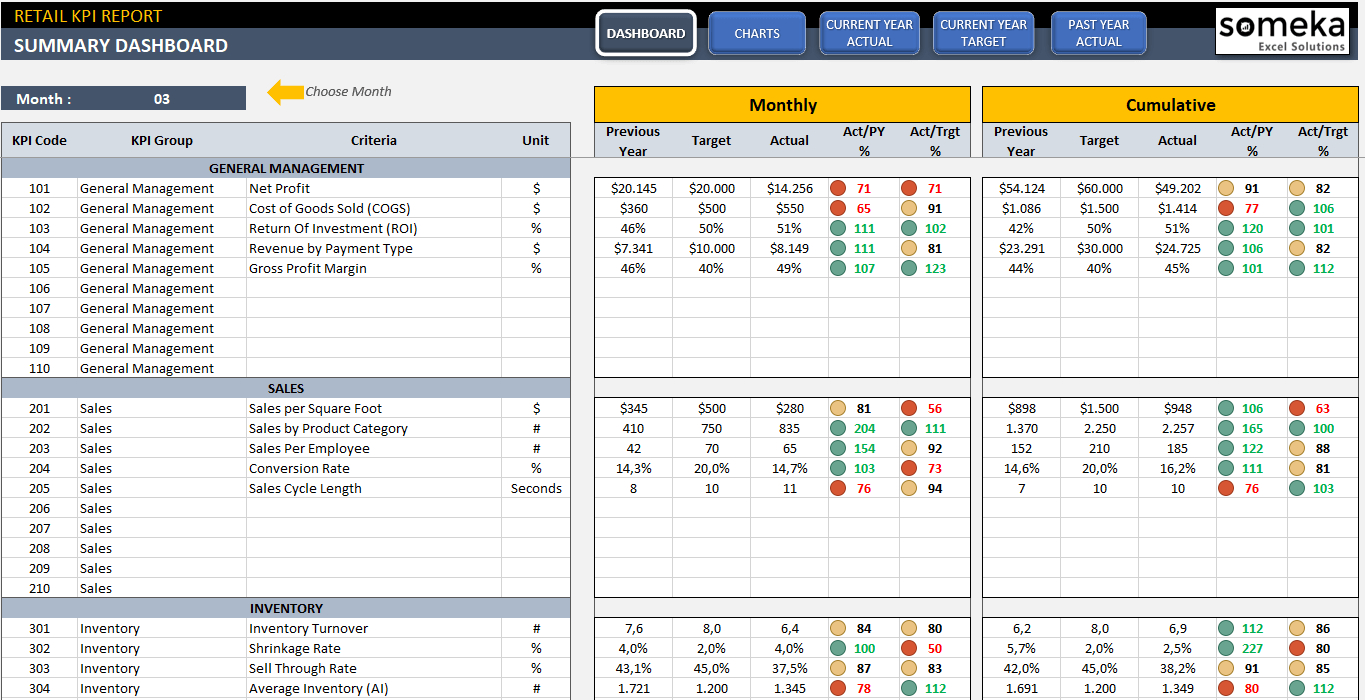 Retail Kpi Dashboard Throughout Excel Templates For Retail Business