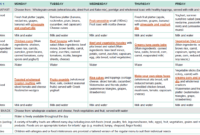 Sample Two-Week Menu For Long Day Care | Healthy Eating pertaining to Daycare Menu Template