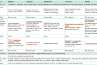 Sample Two-Week Menu For Long Day Care | Healthy Eating with regard to Daycare Menu Template